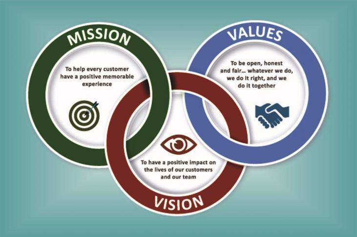 Vission & Mission